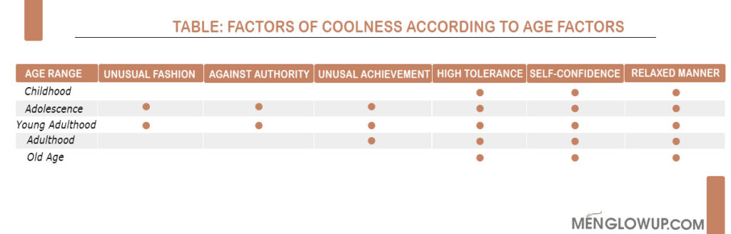 Factors of Coolness According To Age - Chart - MGU Team